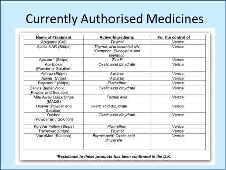 Currently authorised medicines
